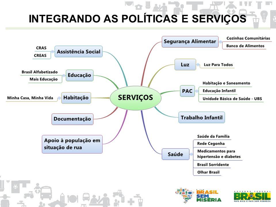 INTEGRANDO AS POLÍTICAS E SERVIÇOS