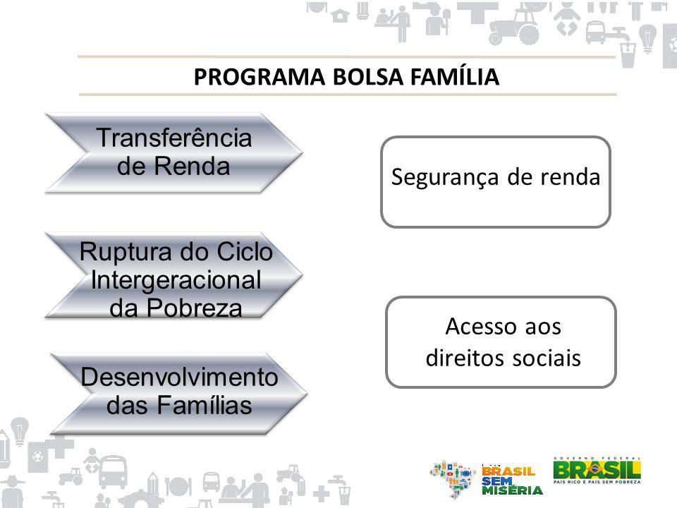 PROGRAMA BOLSA FAMÍLIA Transferência de Renda Ruptura do Ciclo Intergeracional da Pobreza Desenvolvimento das Famílias Segurança de renda Acesso aos d