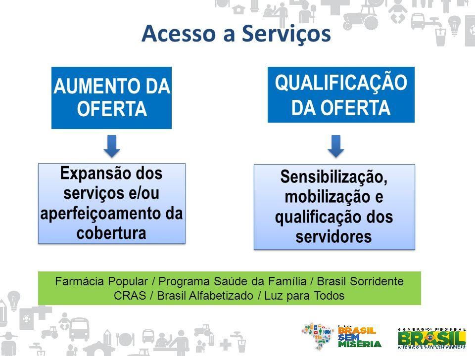 Acesso a Serviços Expansão dos serviços e/ou aperfeiçoamento da cobertura Sensibilização, mobilização e qualificação dos servidores AUMENTO DA OFERTA