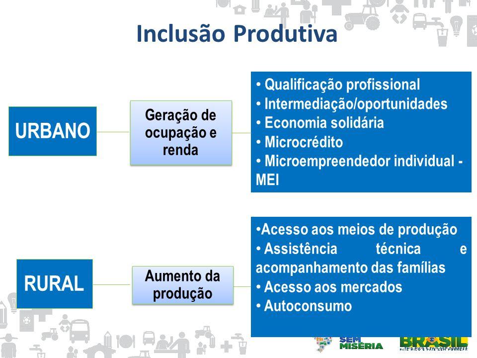 Inclusão Produtiva URBANO RURAL Aumento da produção Geração de ocupação e renda Qualificação profissional Intermediação/oportunidades Economia solidár