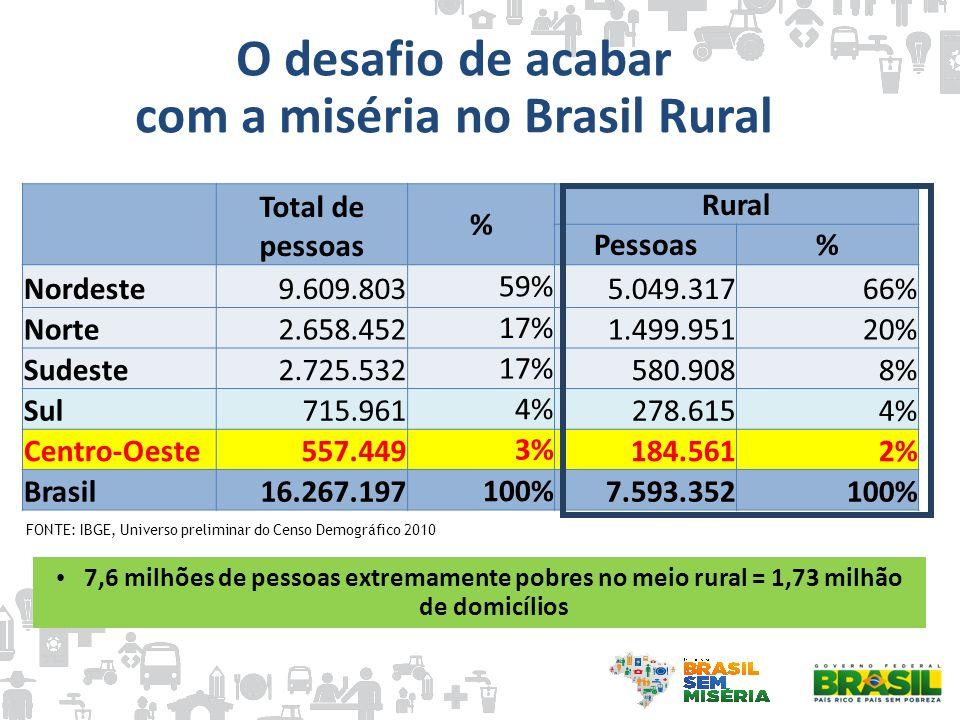 O desafio de acabar com a miséria no Brasil Rural Total de pessoas % Rural Pessoas% Nordeste9.609.803 59% 5.049.31766% Norte2.658.452 17% 1.499.95120%