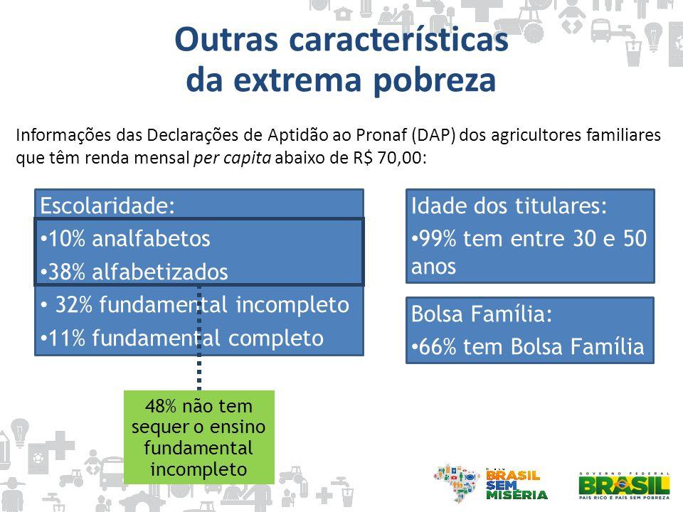 Informações das Declarações de Aptidão ao Pronaf (DAP) dos agricultores familiares que têm renda mensal per capita abaixo de R$ 70,00: Idade dos titul
