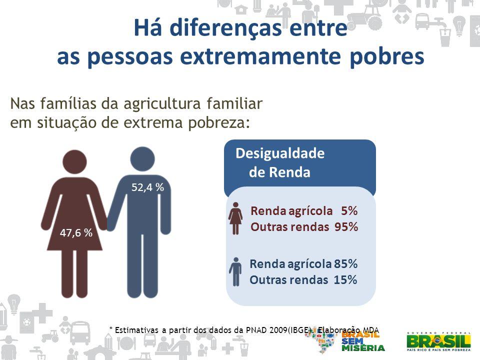Nas famílias da agricultura familiar em situação de extrema pobreza: 52,4 % Renda agrícola 5% Outras rendas 95% Renda agrícola 85% Outras rendas 15% D