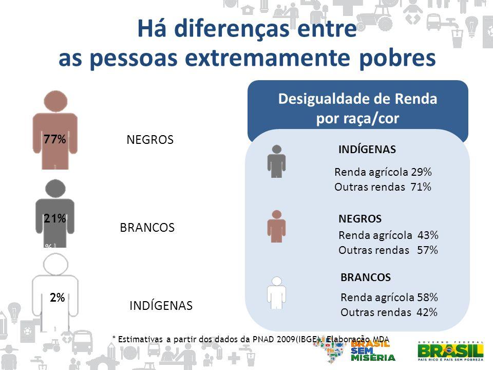 52,4 % 47,6 % Renda agrícola 43% Outras rendas 57% Desigualdade de Renda por raça/cor Renda agrícola 29% Outras rendas 71% NEGROS INDÍGENAS Renda agrí