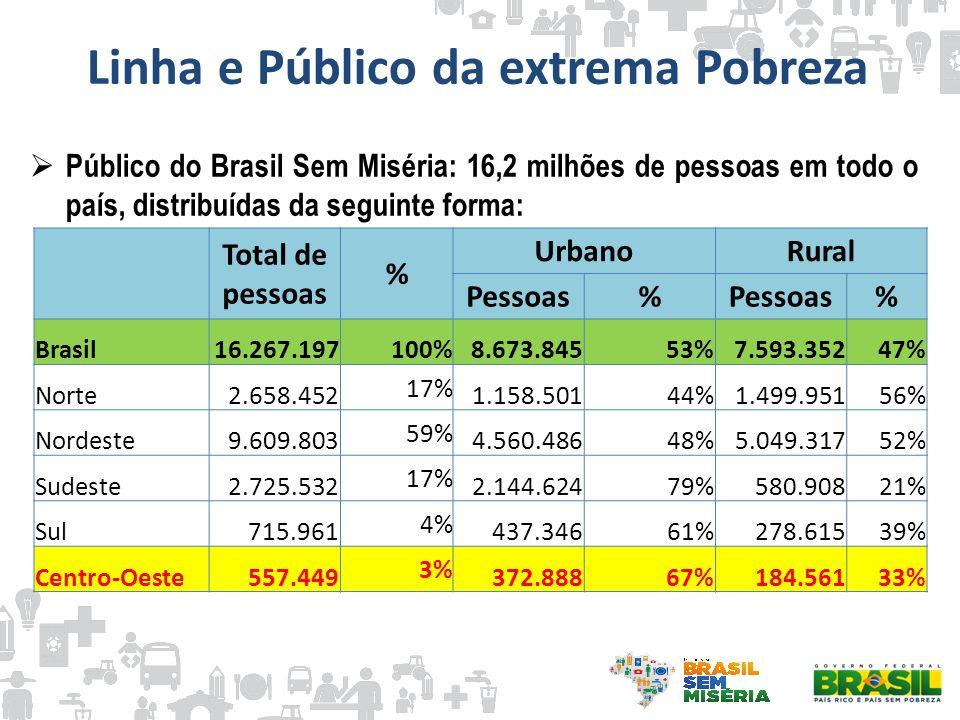 Linha e Público da extrema Pobreza Público do Brasil Sem Miséria: 16,2 milhões de pessoas em todo o país, distribuídas da seguinte forma: Total de pes