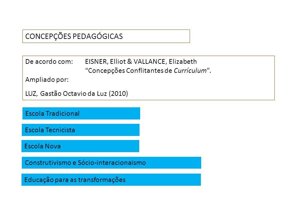 CONCEPÇÕES PEDAGÓGICAS De acordo com: EISNER, Elliot & VALLANCE, Elizabeth Concepções Conflitantes de Currículum. Ampliado por: LUZ, Gastão Octavio da