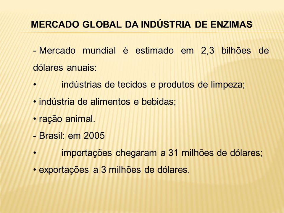 MERCADO GLOBAL DA INDÚSTRIA DE ENZIMAS - Mercado mundial é estimado em 2,3 bilhões de dólares anuais: indústrias de tecidos e produtos de limpeza; ind