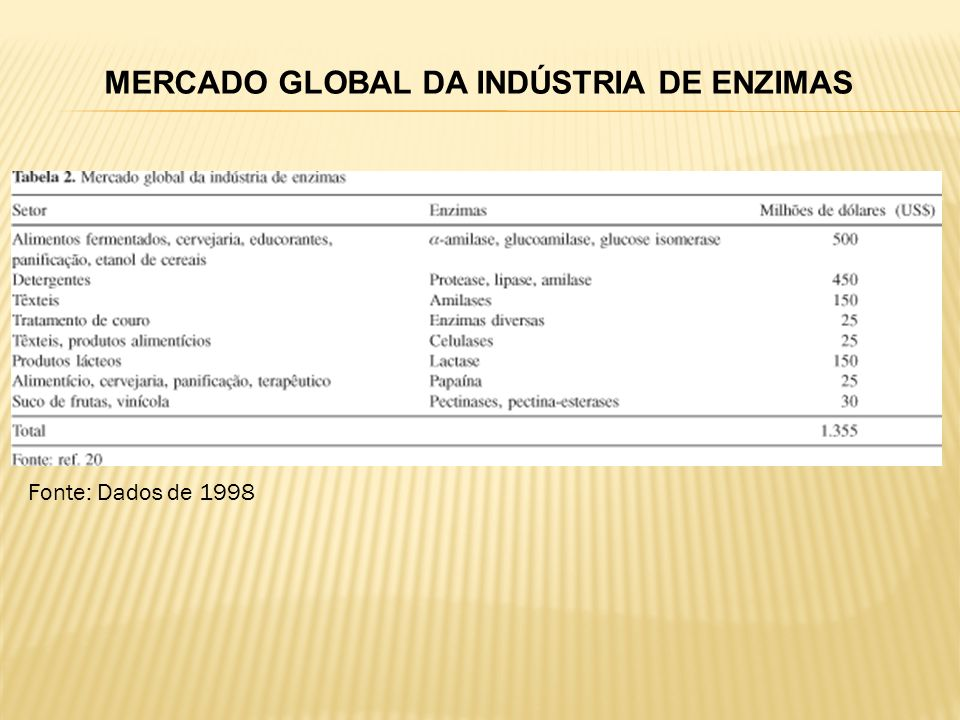MERCADO GLOBAL DA INDÚSTRIA DE ENZIMAS - as enzimas mais comercializadas no Brasil foram: amilases; proteases.
