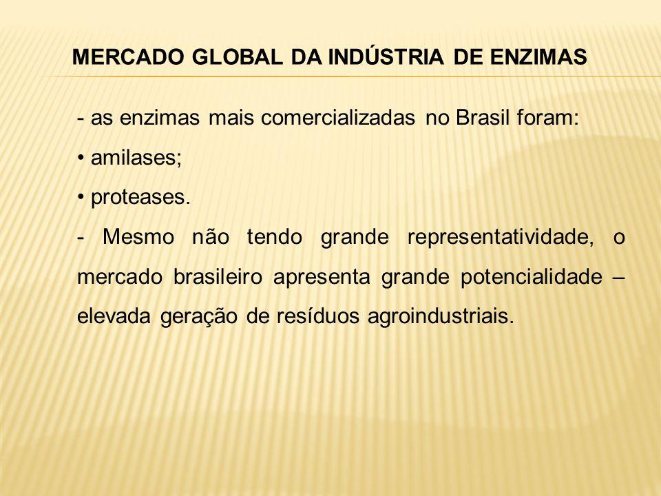 MERCADO GLOBAL DA INDÚSTRIA DE ENZIMAS - as enzimas mais comercializadas no Brasil foram: amilases; proteases. - Mesmo não tendo grande representativi
