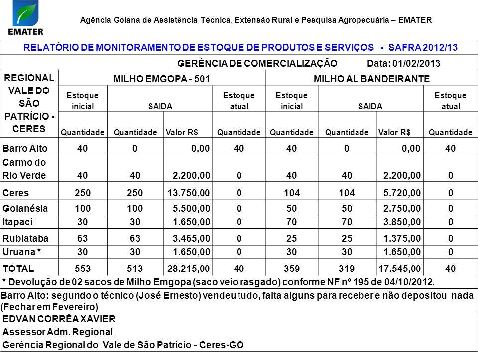 RELATÓRIO DE MONITORAMENTO DE ESTOQUE DE PRODUTOS E SERVIÇOS - SAFRA 2012/13 GERÊNCIA DE COMERCIALIZAÇÃO Data: 01/02/2013 REGIONAL VALE DO SÃO PATRÍCI