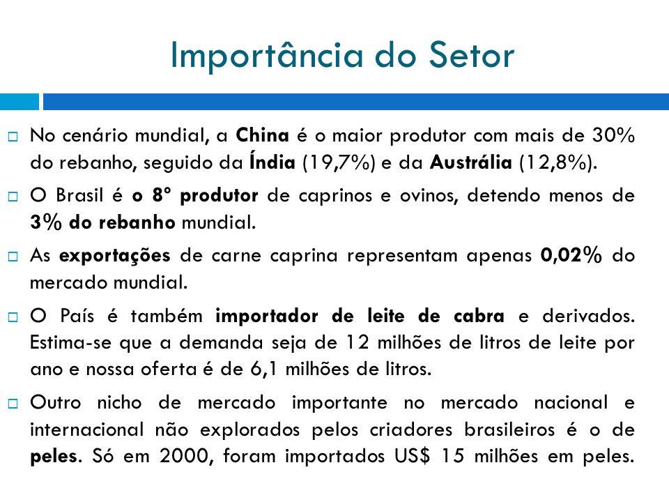 Importância do Setor No cenário mundial, a China é o maior produtor com mais de 30% do rebanho, seguido da Índia (19,7%) e da Austrália (12,8%).