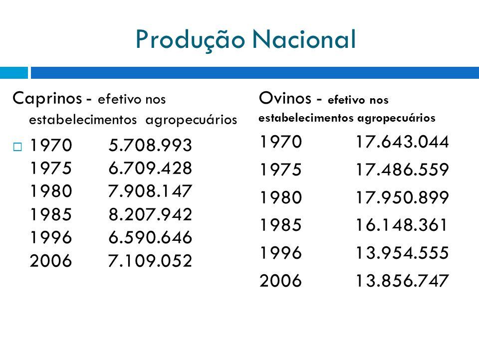Produção Nacional Caprinos - efetivo nos estabelecimentos agropecuários 1970 5.708.993 1975 6.709.428 1980 7.908.147 1985 8.207.942 1996 6.590.646 200