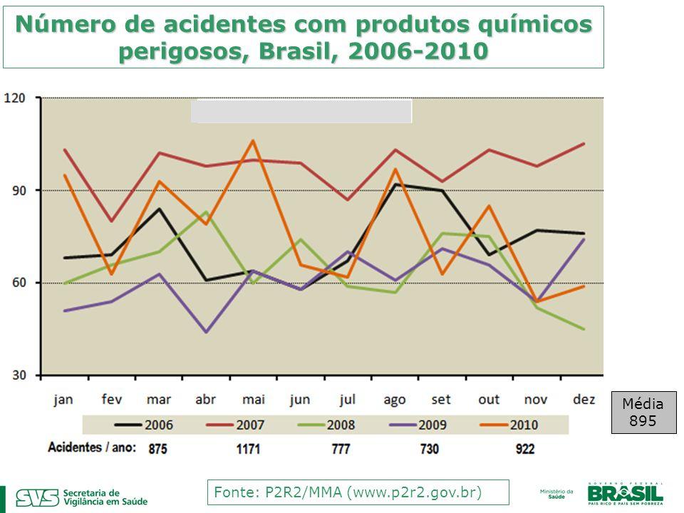 Número de acidentes com produtos químicos perigosos, Brasil, 2006-2010 Fonte: P2R2/MMA (www.p2r2.gov.br) Média 895
