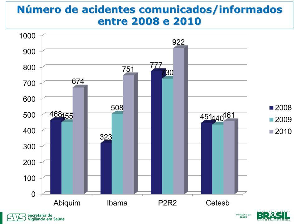 Número de acidentes comunicados/informados entre 2008 e 2010