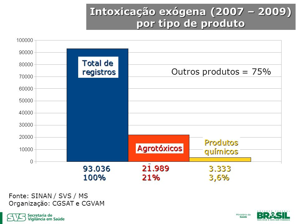 Intoxicação exógena (2007 – 2009) por tipo de produto Fonte: SINAN / SVS / MS Organização: CGSAT e CGVAM Outros produtos = 75%