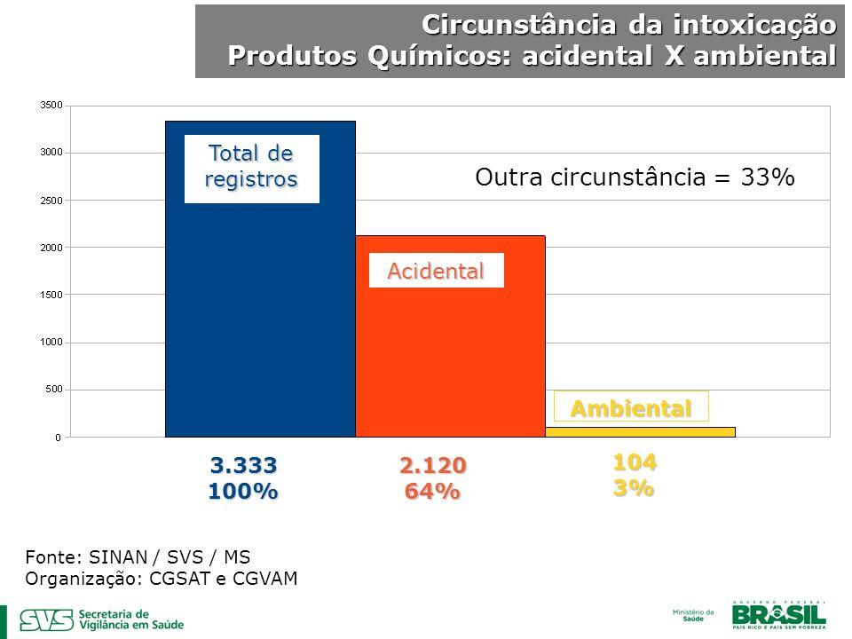 Circunstância da intoxicação Produtos Químicos: acidental X ambiental Fonte: SINAN / SVS / MS Organização: CGSAT e CGVAM Total de registros 2.12064% A