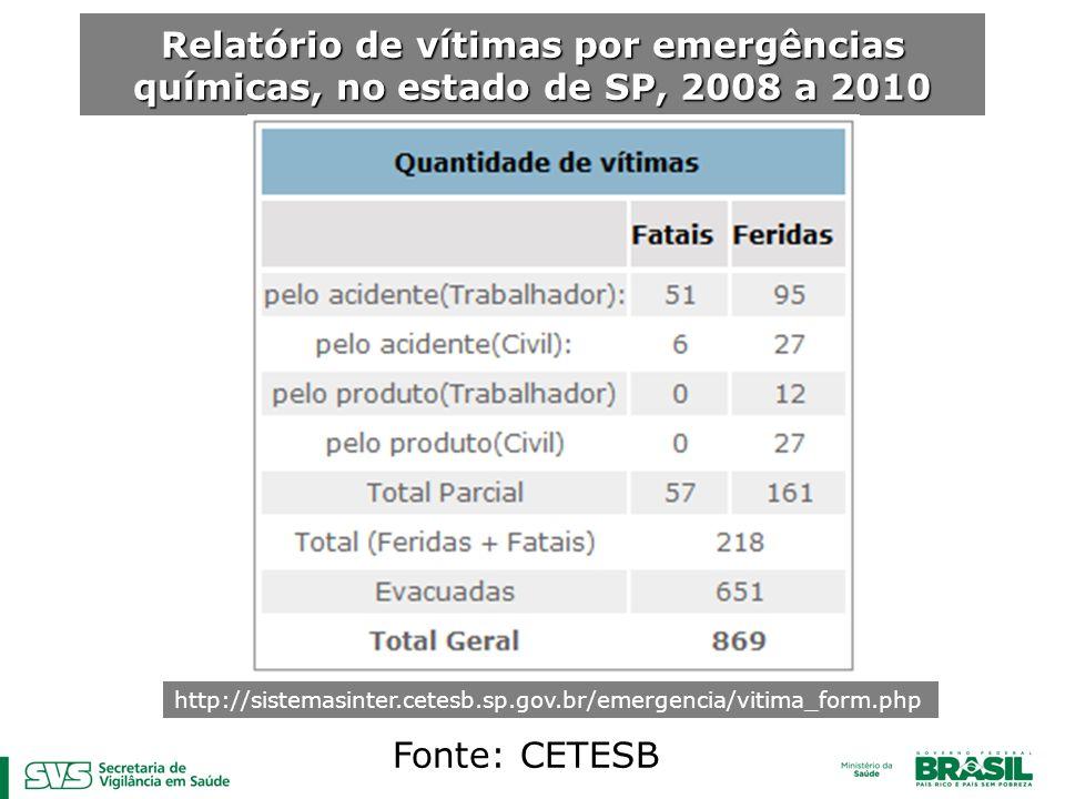 Relatório de vítimas por emergências químicas, no estado de SP, 2008 a 2010 http://sistemasinter.cetesb.sp.gov.br/emergencia/vitima_form.php Fonte: CE