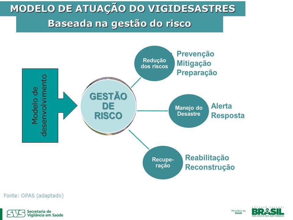 Baseada na gestão do risco MODELO DE ATUAÇÃO DO VIGIDESASTRES Fonte: OPAS (adaptado) Modelo de desenvolvimento