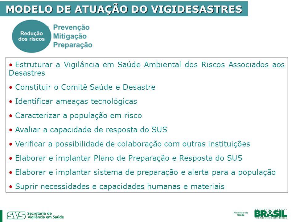MODELO DE ATUAÇÃO DO VIGIDESASTRES Estruturar a Vigilância em Saúde Ambiental dos Riscos Associados aos Desastres Constituir o Comitê Saúde e Desastre