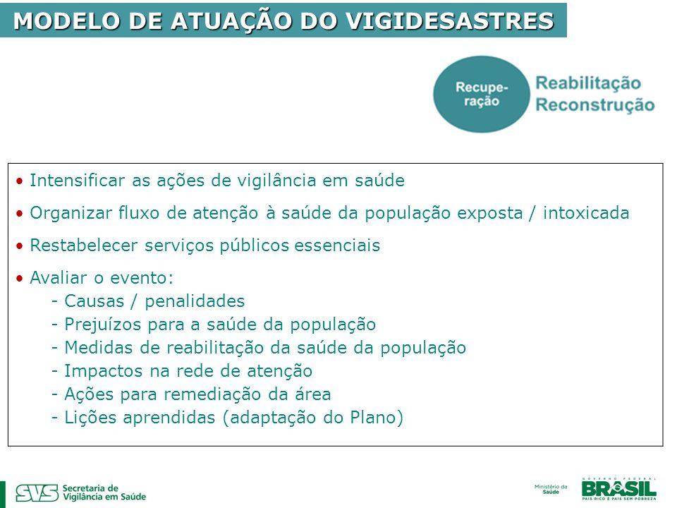 MODELO DE ATUAÇÃO DO VIGIDESASTRES Intensificar as ações de vigilância em saúde Organizar fluxo de atenção à saúde da população exposta / intoxicada R