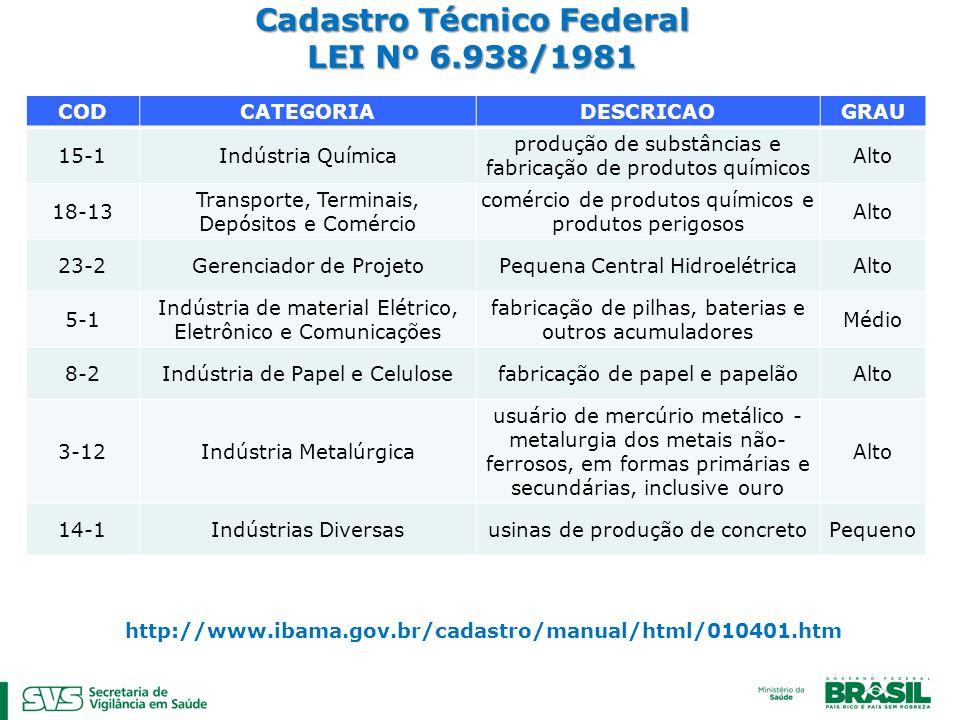 Cadastro Técnico Federal LEI Nº 6.938/1981 CODCATEGORIADESCRICAOGRAU 15-1Indústria Química produção de substâncias e fabricação de produtos químicos A