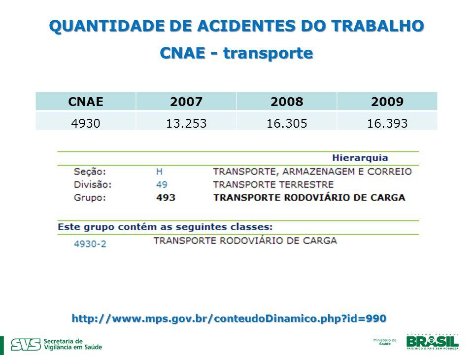 QUANTIDADE DE ACIDENTES DO TRABALHO CNAE - transporte CNAE 200720082009 493013.25316.30516.393 http://www.mps.gov.br/conteudoDinamico.php?id=990