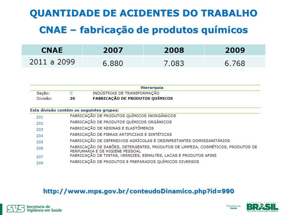 QUANTIDADE DE ACIDENTES DO TRABALHO CNAE – fabricação de produtos químicos CNAE 200720082009 2011 a 2099 6.8807.0836.768 http://www.mps.gov.br/conteud