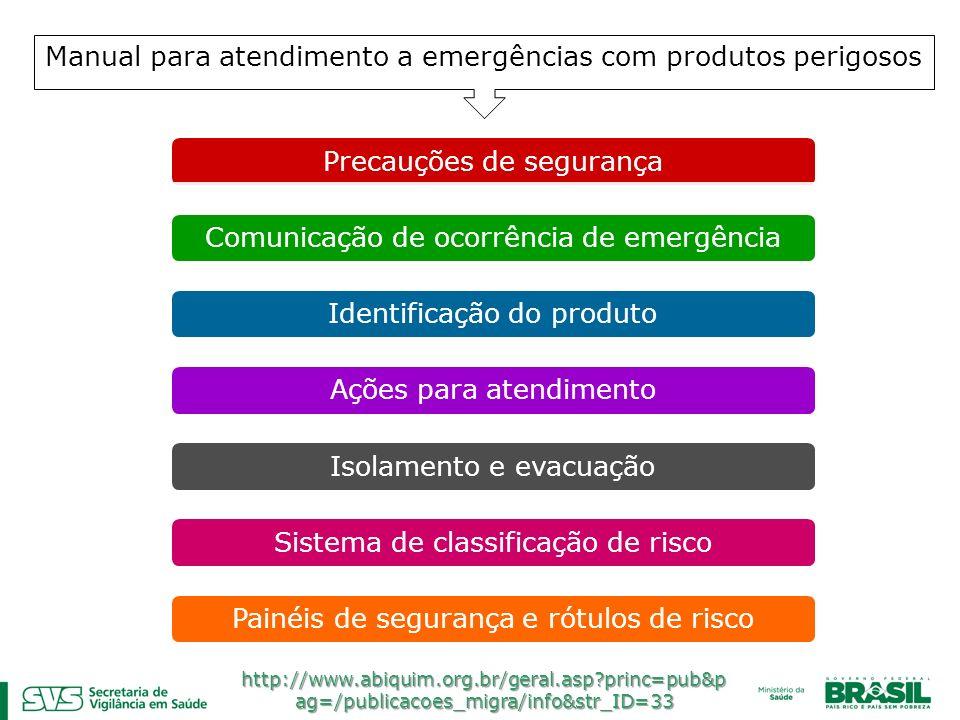 Manual para atendimento a emergências com produtos perigosos Precauções de segurançaComunicação de ocorrência de emergênciaIdentificação do produtoAçõ