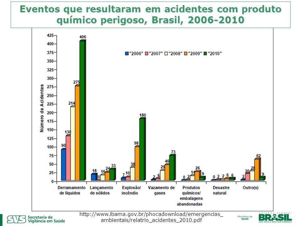 Eventos que resultaram em acidentes com produto químico perigoso, Brasil, 2006-2010 http://www.ibama.gov.br/phocadownload/emergencias_ ambientais/rela