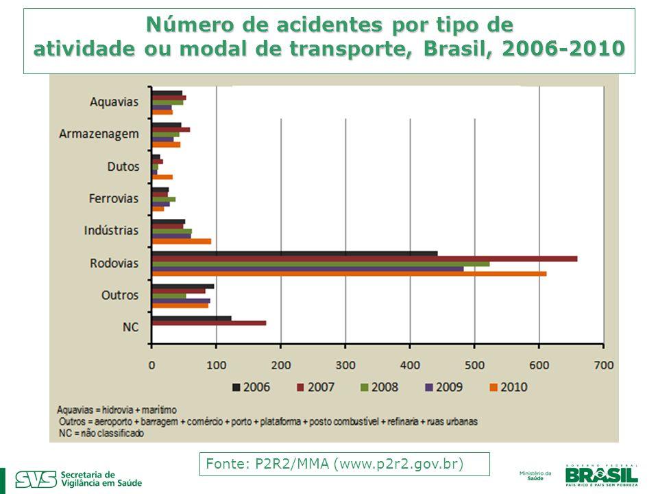 Número de acidentes por tipo de atividade ou modal de transporte, Brasil, 2006-2010 Fonte: P2R2/MMA (www.p2r2.gov.br)