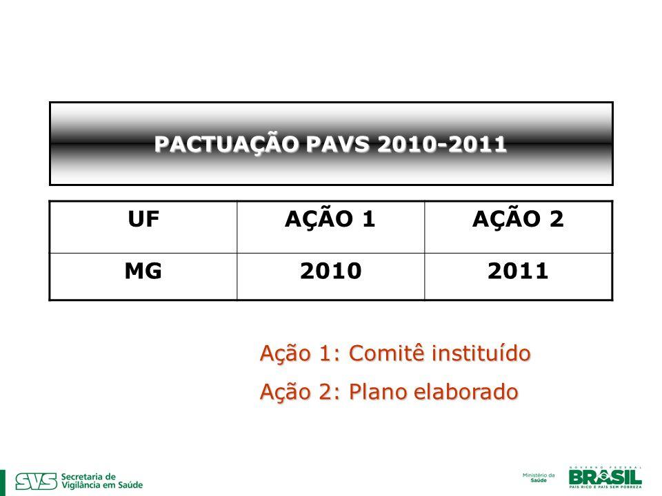 PACTUAÇÃO PAVS 2010-2011 UFAÇÃO 1AÇÃO 2 MG20102011 Ação 1: Comitê instituído Ação 2: Plano elaborado
