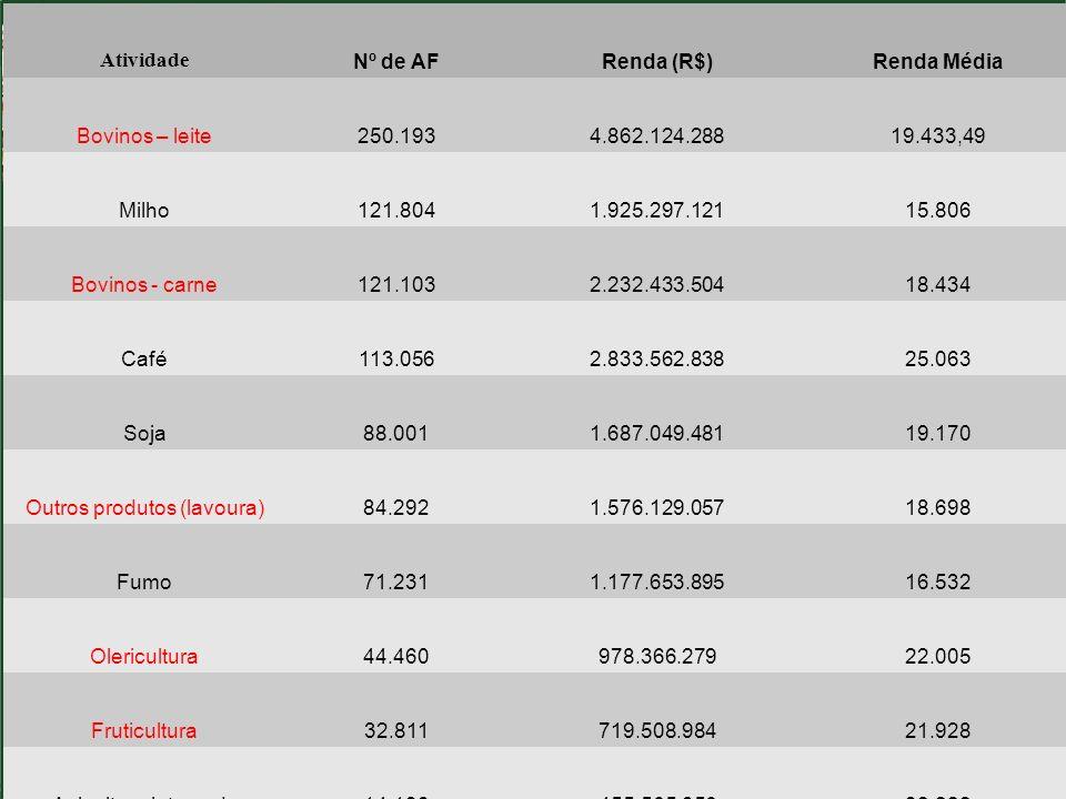 Fonte: DAP/abril-2012 Atividade Nº de AFRenda (R$)Renda Média Bovinos – leite250.1934.862.124.28819.433,49 Milho121.8041.925.297.12115.806 Bovinos - c