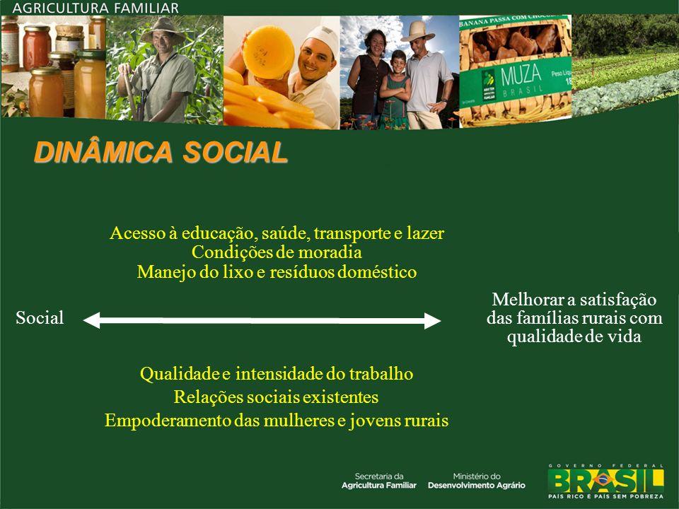 DINÂMICA SOCIAL Social Acesso à educação, saúde, transporte e lazer Condições de moradia Manejo do lixo e resíduos doméstico Melhorar a satisfação das