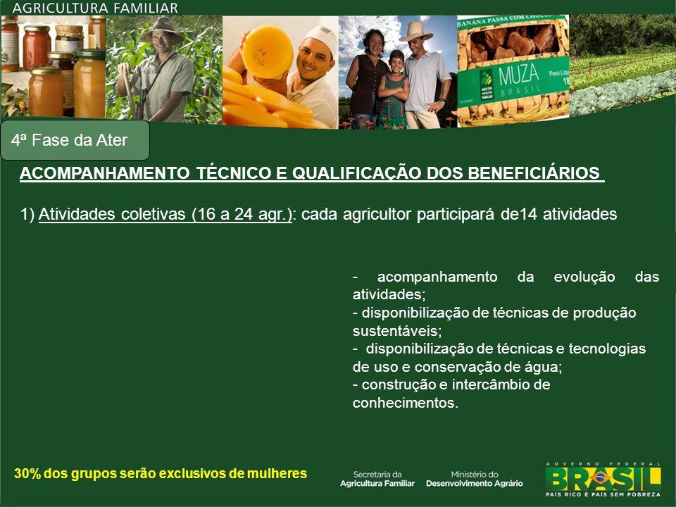 ACOMPANHAMENTO TÉCNICO E QUALIFICAÇÃO DOS BENEFICIÁRIOS 1) Atividades coletivas (16 a 24 agr.): cada agricultor participará de14 atividades 4ª Fase da