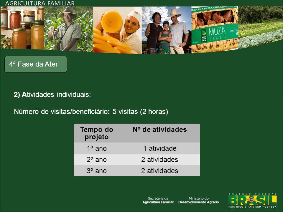 2) Atividades individuais: Número de visitas/beneficiário: 5 visitas (2 horas) 4ª Fase da Ater Tempo do projeto Nº de atividades 1º ano1 atividade 2º