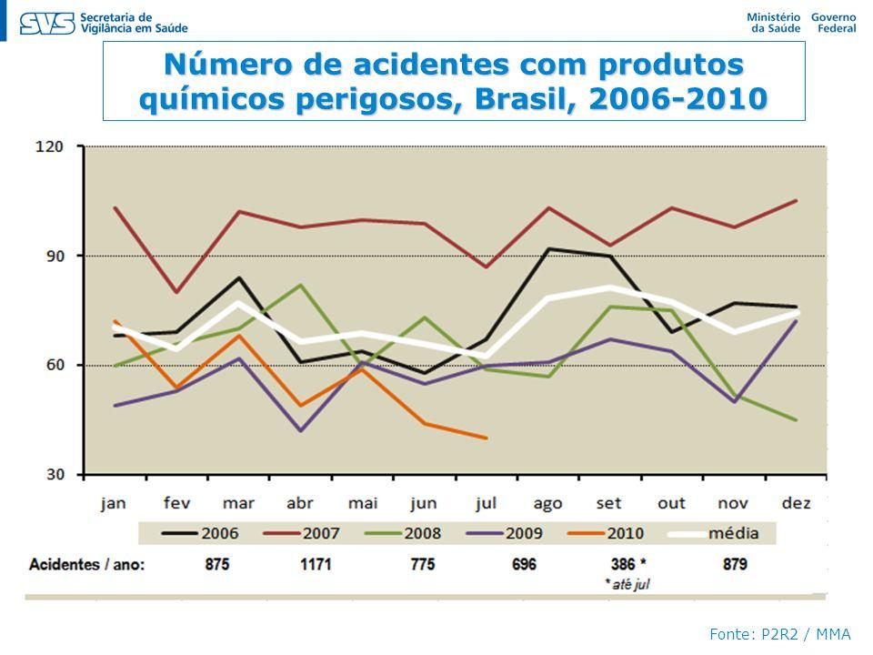 Número de acidentes com produtos químicos perigosos, Brasil, 2006-2010 Fonte: P2R2 / MMA