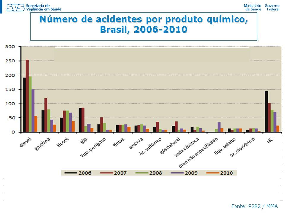 Número de acidentes por produto químico, Brasil, 2006-2010 Fonte: P2R2 / MMA