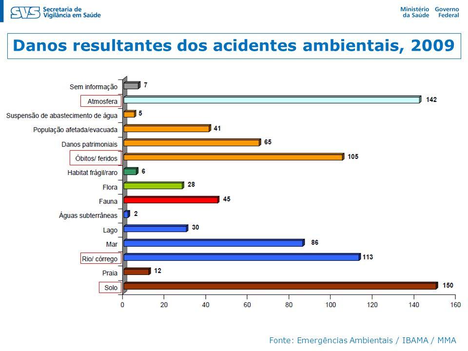 Danos resultantes dos acidentes ambientais, 2009 Fonte: Emergências Ambientais / IBAMA / MMA