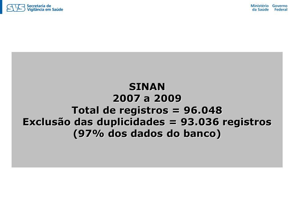 SINAN 2007 a 2009 Total de registros = 96.048 Exclusão das duplicidades = 93.036 registros (97% dos dados do banco)