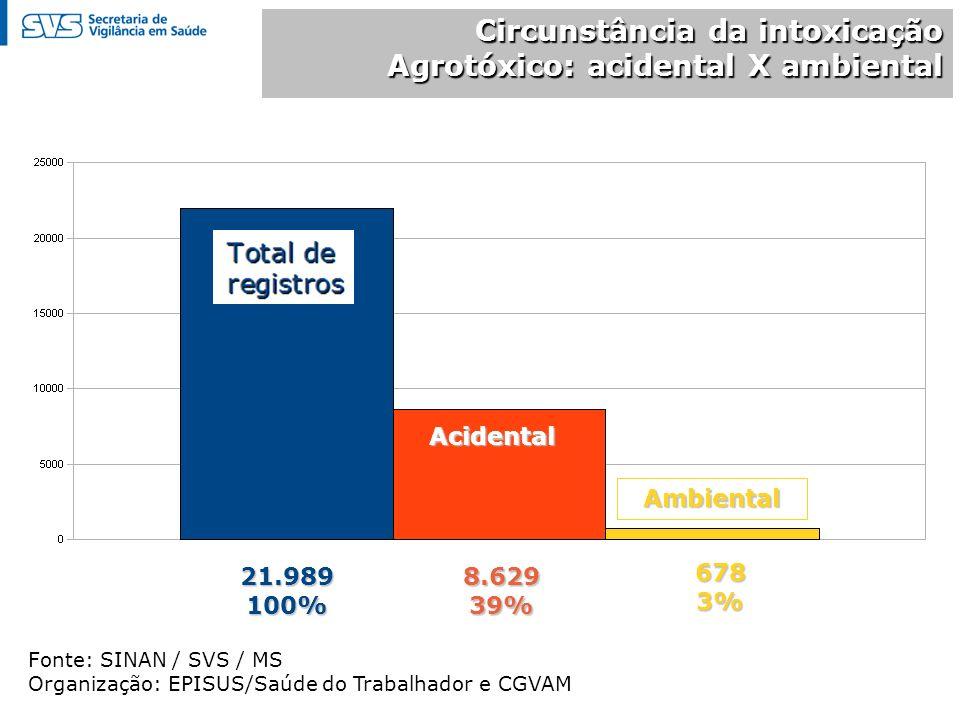 Circunstância da intoxicação Agrotóxico: acidental X ambiental Fonte: SINAN / SVS / MS Organização: EPISUS/Saúde do Trabalhador e CGVAM 21.989100%8.62939% 6783% Ambiental Acidental