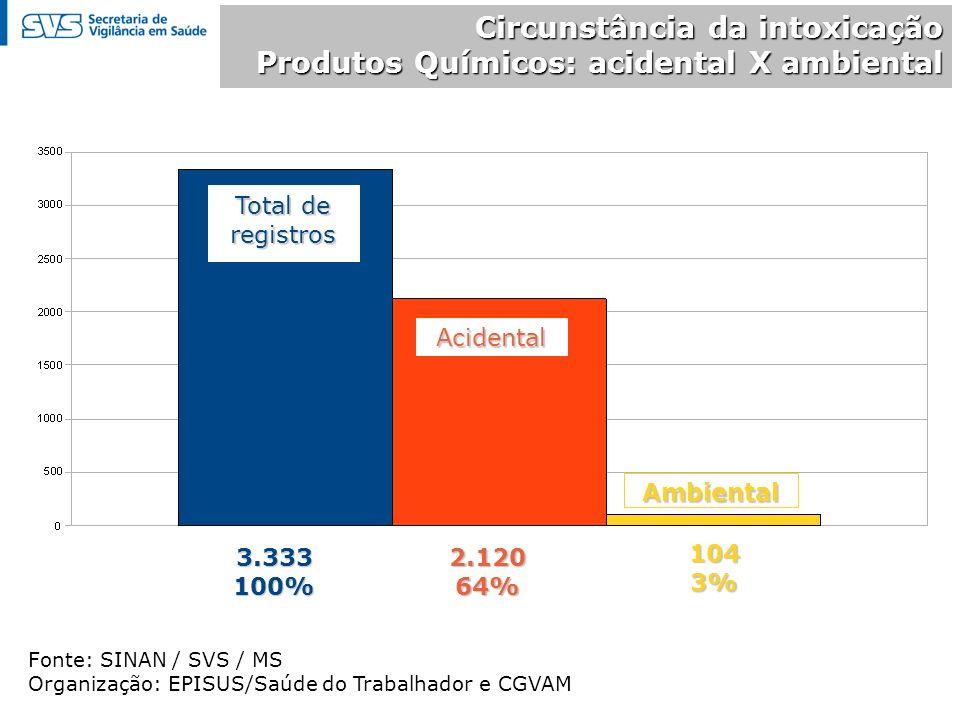 Circunstância da intoxicação Produtos Químicos: acidental X ambiental Fonte: SINAN / SVS / MS Organização: EPISUS/Saúde do Trabalhador e CGVAM Total de registros 2.12064% Ambiental 3.333100% Acidental 1043%