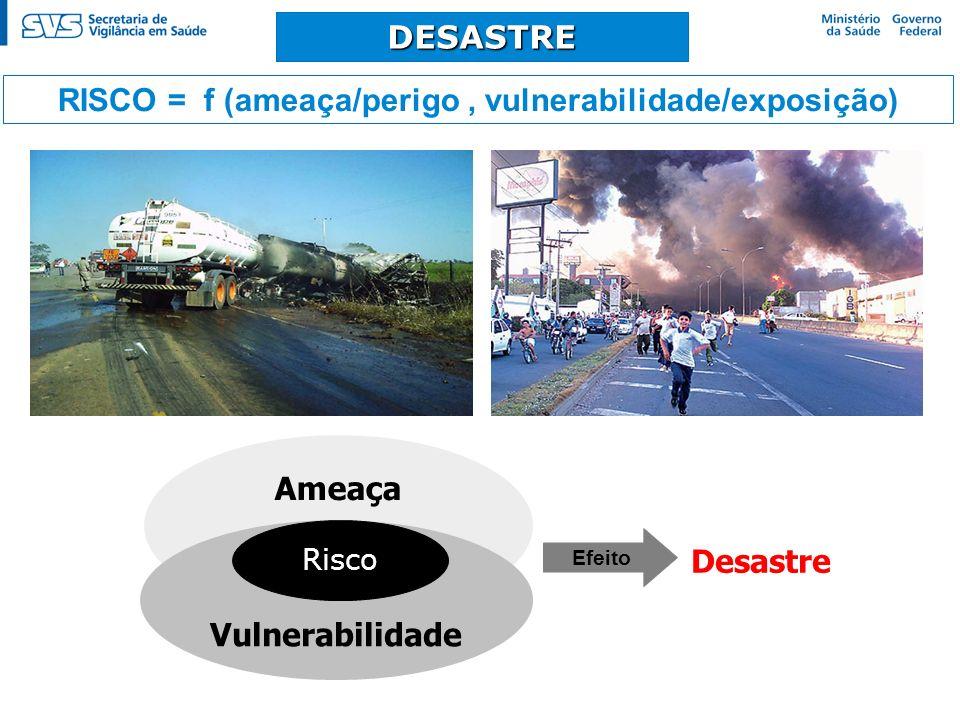 DESASTRE RISCO = f (ameaça/perigo, vulnerabilidade/exposição) Ameaça Vulnerabilidade Efeito Desastre Risco