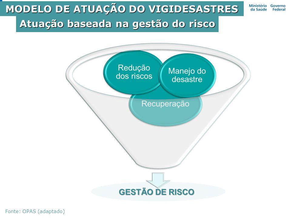 Atuação baseada na gestão do risco Fonte: OPAS (adaptado) MODELO DE ATUAÇÃO DO VIGIDESASTRES