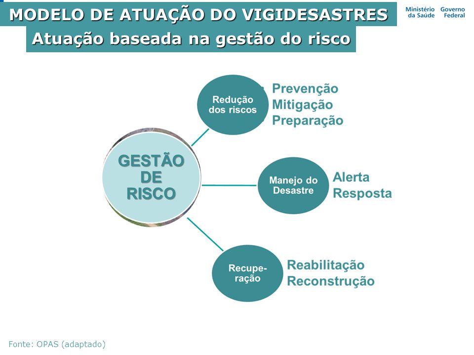 Atuação baseada na gestão do risco MODELO DE ATUAÇÃO DO VIGIDESASTRES Fonte: OPAS (adaptado)