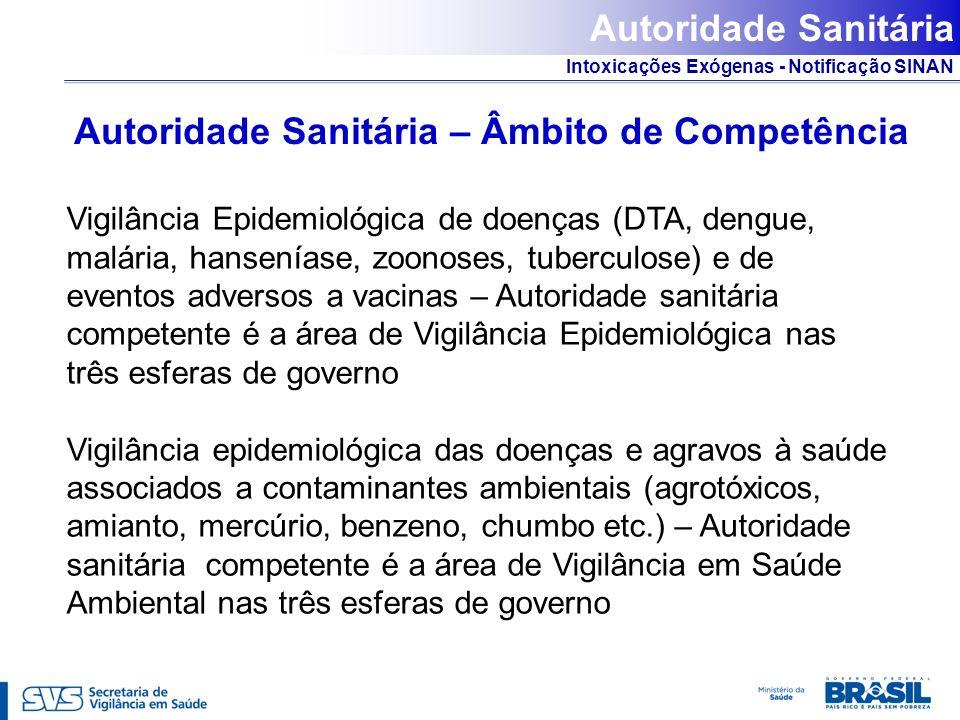 Intoxicações Exógenas - Notificação SINAN Autoridade Sanitária – Âmbito de Competência Vigilância Epidemiológica de doenças (DTA, dengue, malária, han