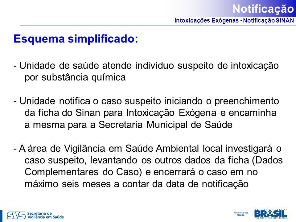 Intoxicações Exógenas - Notificação SINAN Esquema simplificado: - Unidade de saúde atende indivíduo suspeito de intoxicação por substância química - U