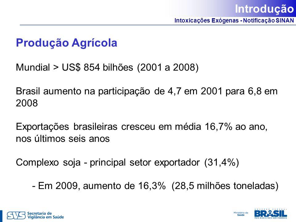 Intoxicações Exógenas - Notificação SINAN Produção Agrícola Mundial > US$ 854 bilhões (2001 a 2008) Brasil aumento na participação de 4,7 em 2001 para