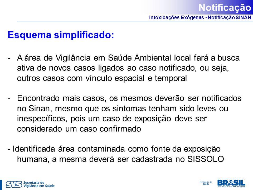 Intoxicações Exógenas - Notificação SINAN Esquema simplificado: -A área de Vigilância em Saúde Ambiental local fará a busca ativa de novos casos ligad