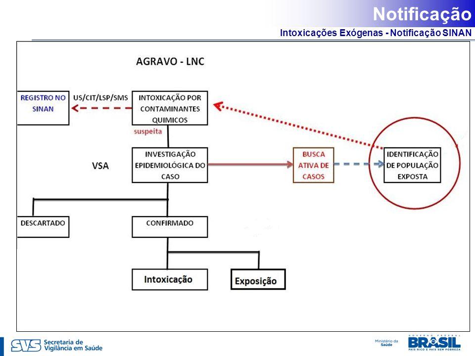 Intoxicações Exógenas - Notificação SINAN Notificação