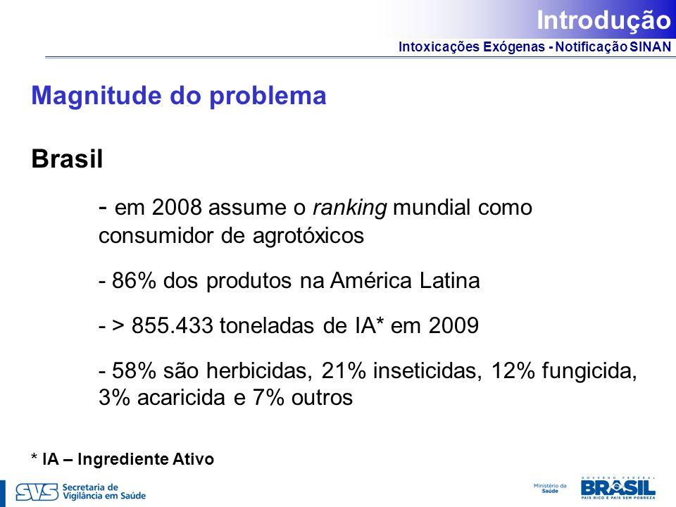 Intoxicações Exógenas - Notificação SINAN Introdução Magnitude do problema Brasil - em 2008 assume o ranking mundial como consumidor de agrotóxicos -